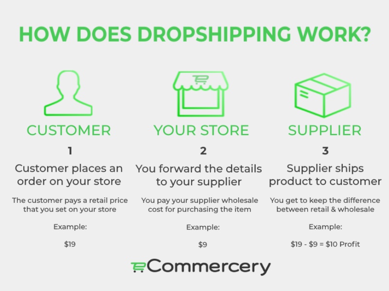 how does dropshipping work online